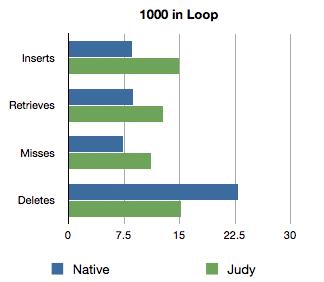Faster (sometimes) Associative Arrays with Node.js ...
